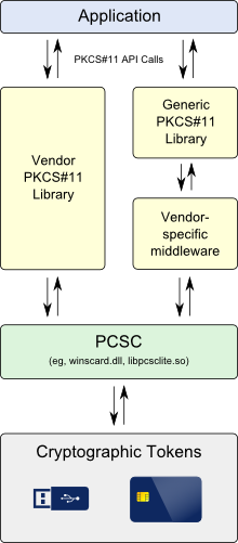 Application stack using PKCS#11 library, middleware and cryptographic PKI token hardware